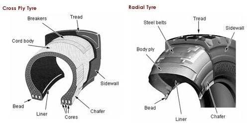 Learn The Differences Between Radial & Crossply Tyres