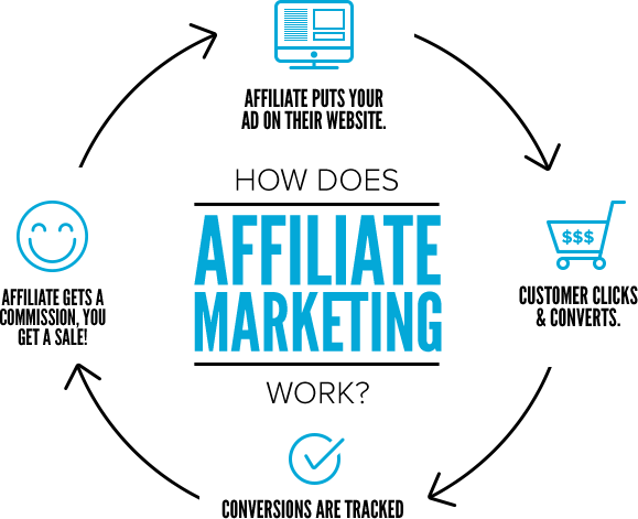 How to Make Money Becoming a Big Tyres Affiliate
